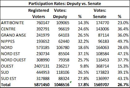 Participation Rates Haiti 2015