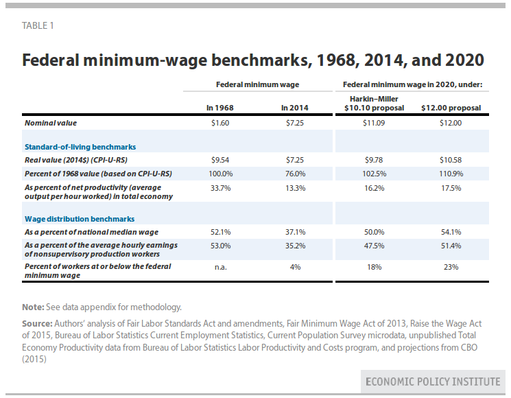 Federal minimum-wage benchmarks, 1968, 2014, and 2020