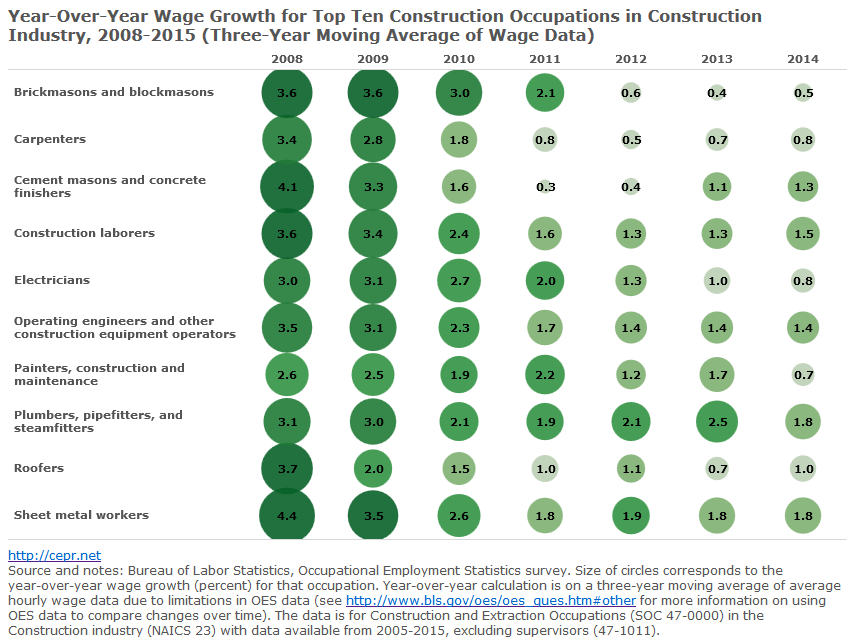 Year-Over-Year Wage Growth for Top Ten Construction Occupations
