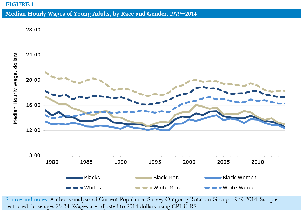 Median Hourly Wages of Young Adults, by Race and Gender, 1979–2014