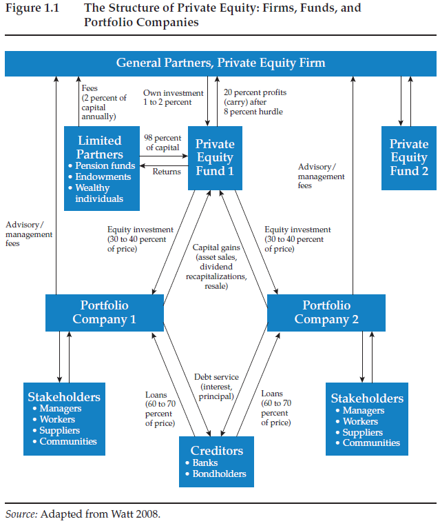 fig 1.1 The Structure of Private Equity: Firms, Funds, and Portfolio Companies