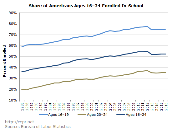 Share of Americans Ages 16–24 Enrolled In School