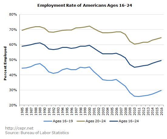 Employment Rate of Americans Ages 16-24