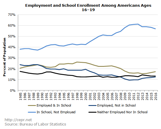 Employment and School Enrollment Among Americans Ages 16–19