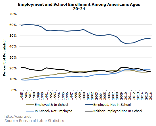 Employment and School Enrollment Among Americans Ages 20-24