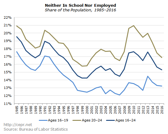 Neither In School Nor Employed, Share of the Population, 1985–2016
