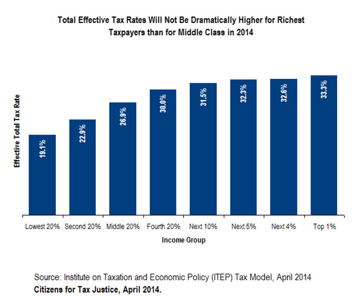 Total Effective Tax Rates Will Not Be Dramatically Higher for Richest Taxpayers than for Middle Class in 2014