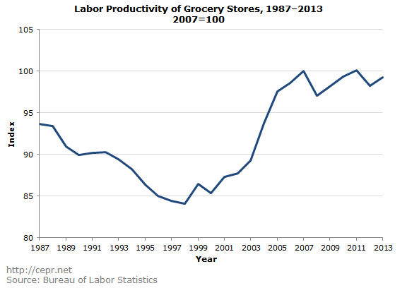 Labor Productivity of Grocery Stores, 1987-2013, 2007=100