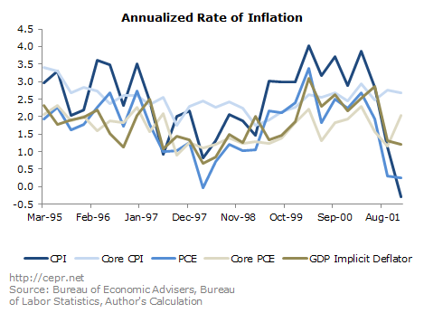Annual Rate of Inflation