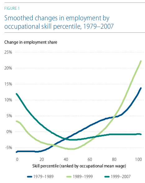 Smoothed Changes in Employment by Occupational Skill percentile 1979-2007