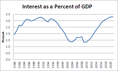 interest-as-GDP-08-2012
