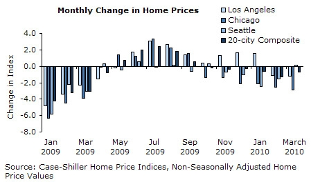 Monthly Change in Home Prices