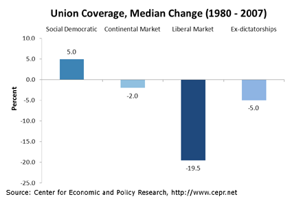 unions-oecd-fig1-2011-11