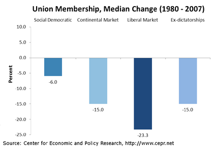 unions-oecd-fig2-2011-11