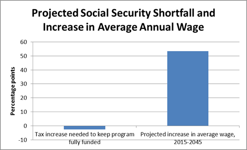 wage projection 29243 image002